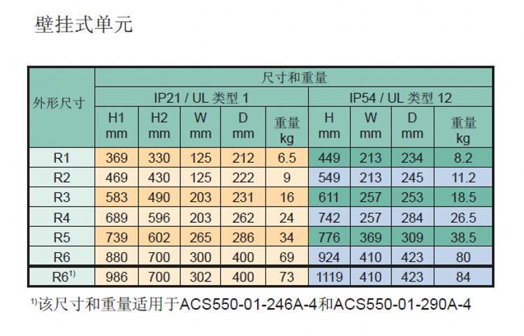 ACS550变频器-3.png