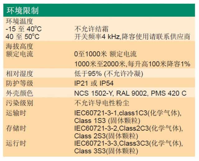 ACS510变频器-10-1.png